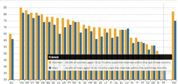 france réseaux sociaux vs europe