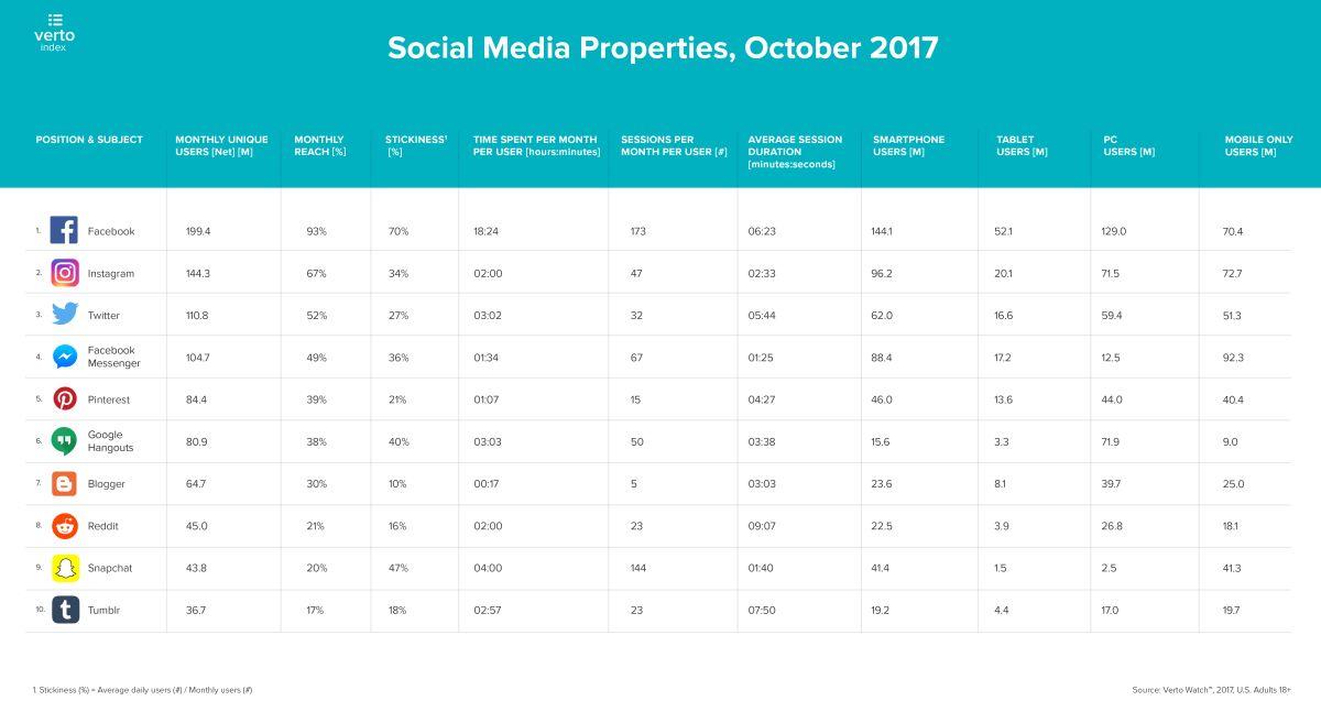 temps passé sur les réseaux sociaux octobre-2017